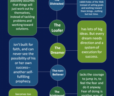 Personality Traits That Can Keep You From Success Infographic