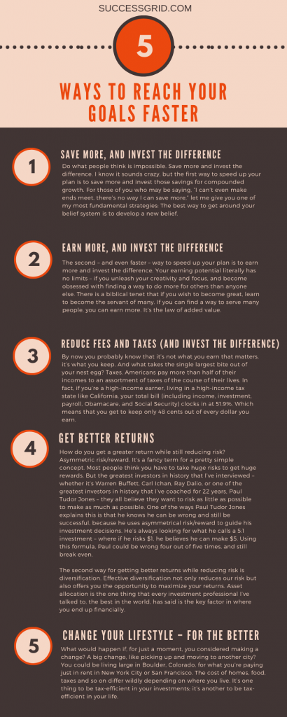 Reach Your Goals Faster Infographic